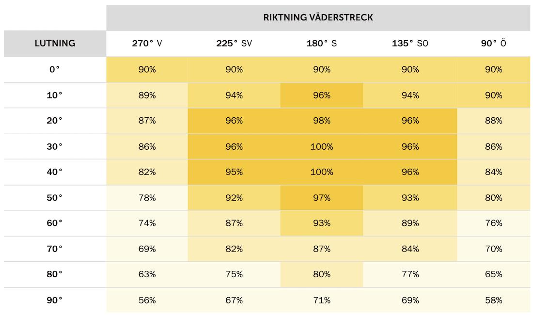 tabell över elproduktion i olika väderstreck och taklutningar